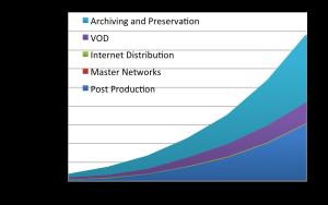 Cloud-Storage-Revenue